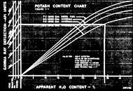 Potash research, 1963-64
