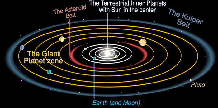 orbits of planets moons and comets - photo #29